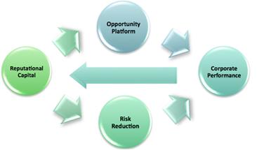 corporatesocialresponsibility Regulatory Environment