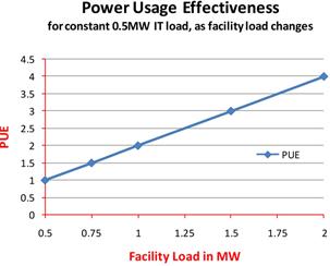 powerusageeffectiveness1 Regulatory Environment
