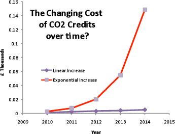 thechangingcostofco2 Regulatory Environment
